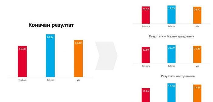 Telenor najbolja mobilna mreža u Srbiji – RATEL potvrdio!