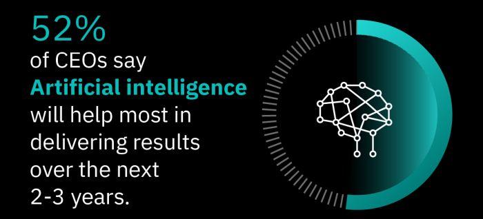 IBM studija: Na osnovu mišljenja 3.000 generalnih direktora fokus na talentu, tehnologiji i partnerstvu može biti ključ za napredovanje nakon pandemije KOVID-19