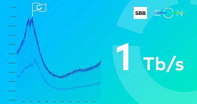 EON ostvario rekordni protok video saobraćaja od jednog terabita u sekundi